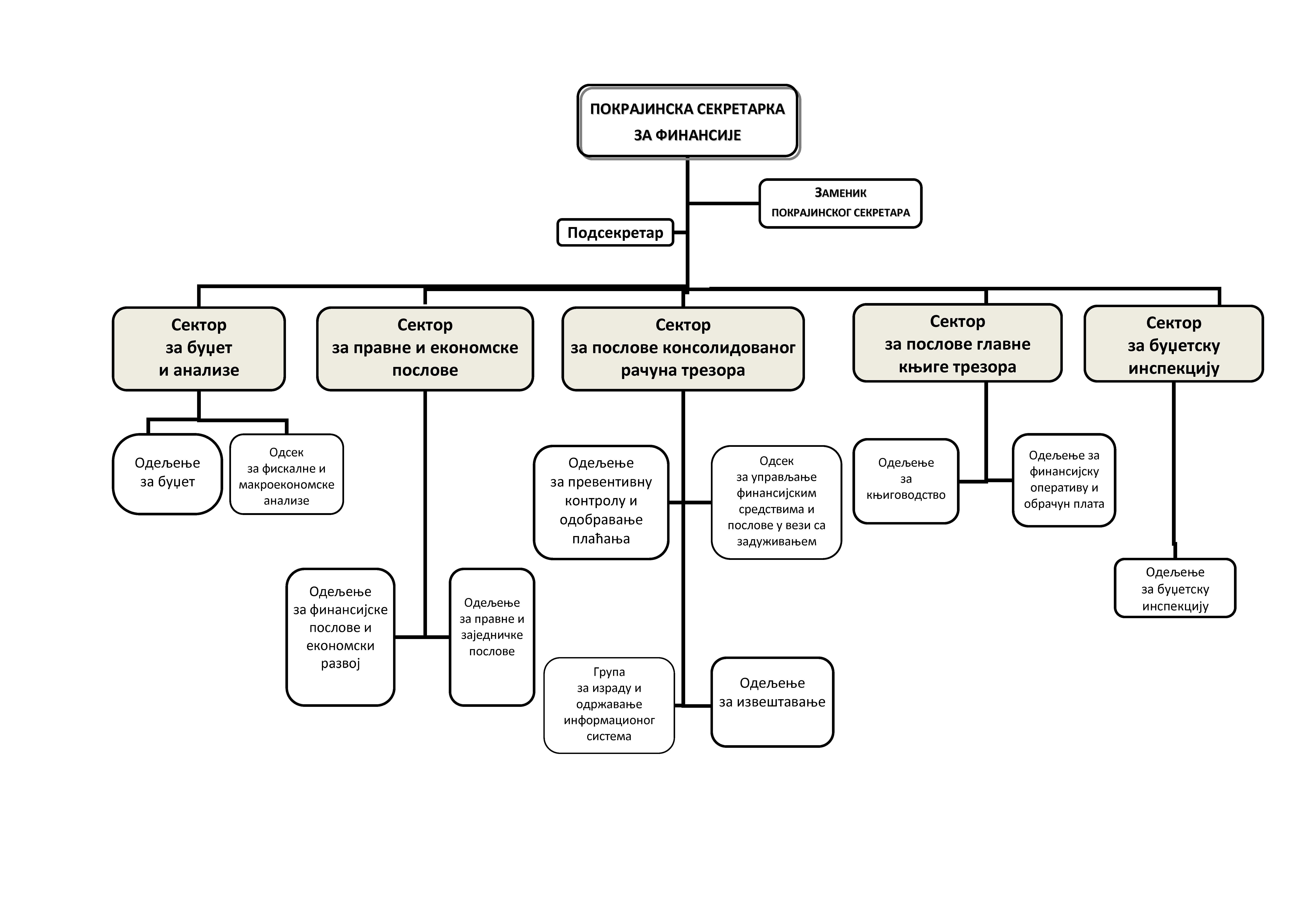 Шема организационе структуре Покрајинског секретаријата за финансије