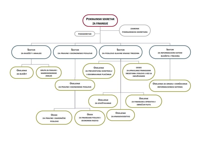 Šema organizacione strukture Pokrajinskog sekretarijata za finansije